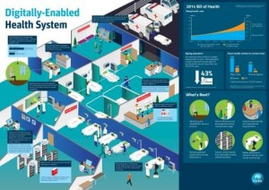 """The digitally-enabled health system – What will the healthcare system look like once the full potential of the digital era is harnessed?"" Image credit: www.csiro.au"