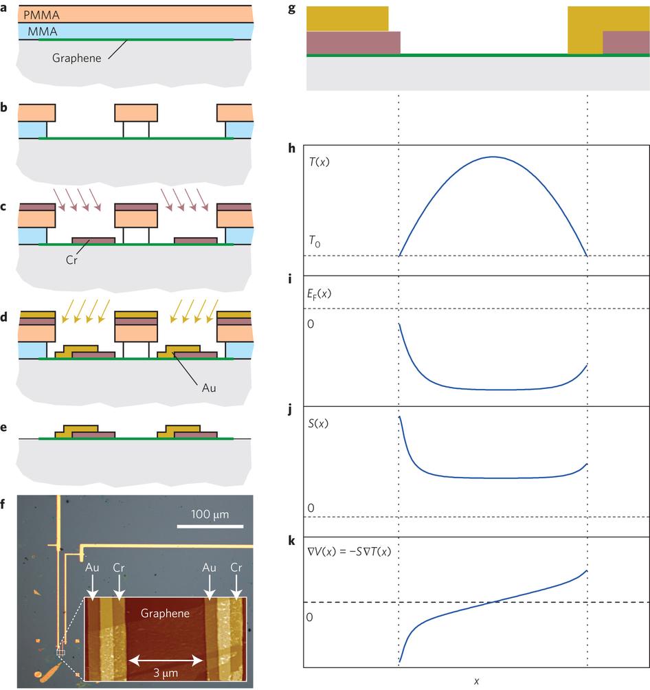 Monash University researchers develop revolutionary graphene light detector