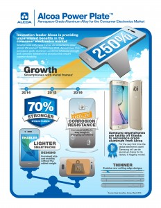 Image credit: http://mms.businesswire.com/media/20150604005186/en/470948/5/Alcoa-Power-Plate-Infographic.jpg