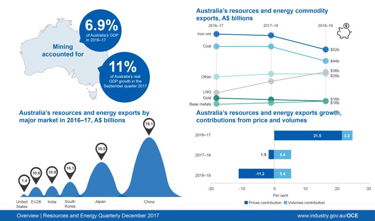 energy resources of australia news