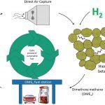 The path to achieving net-zero liquid fuel